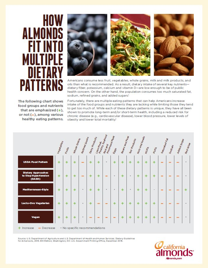 dietary_patterns